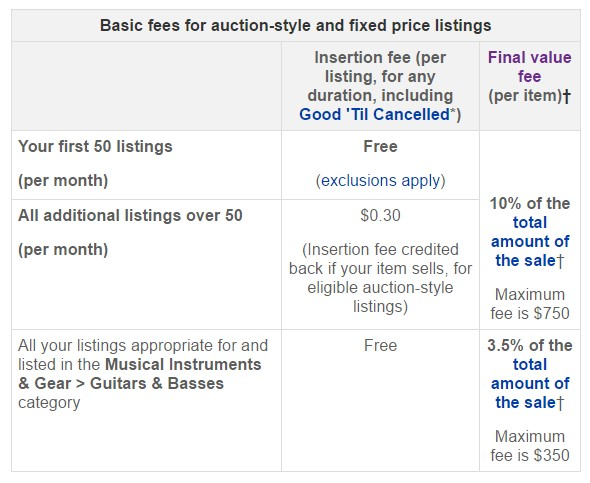 How Much Are Ebay Fees >> Reverb Com Vs Ebay Where Should You Sell Your Music Gear